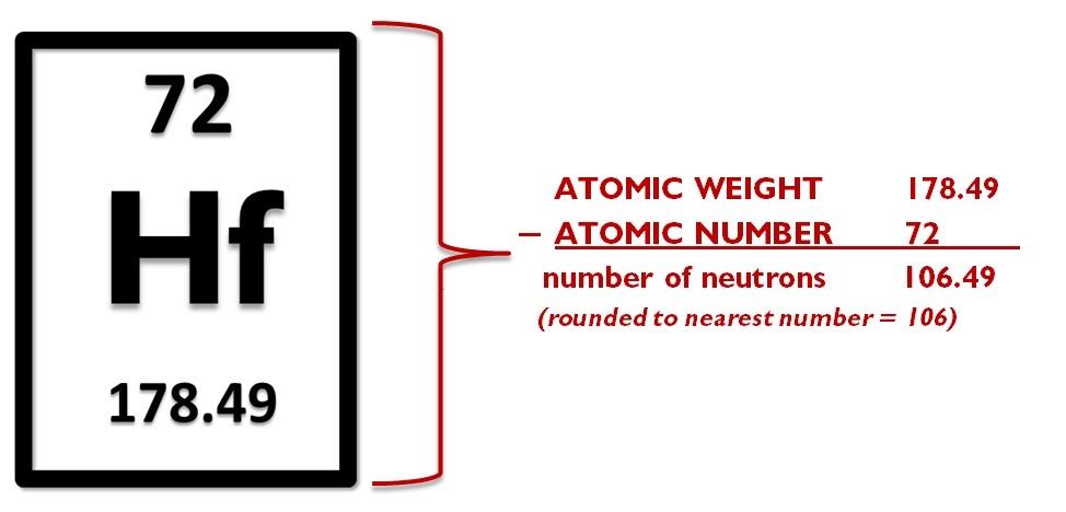 12 periodic table intro 12 hafnium neutron calculation urtaz Image collections