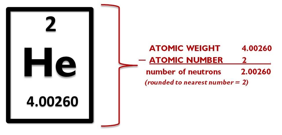 Helium Gas Helium Gas Atomic Symbol