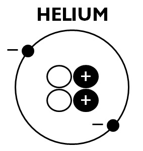 HELIUM anatomy