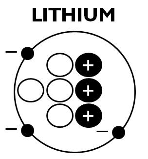 LITHIUM anatomy