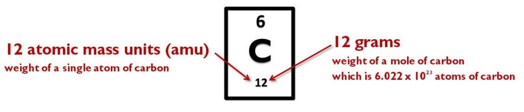 carbon amu gram mole