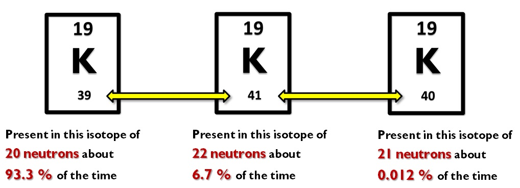 13 isotopes every element on the periodic table comes in a variety of isotopes in the case of potassium scientists have calculated how common each isotope is urtaz Choice Image